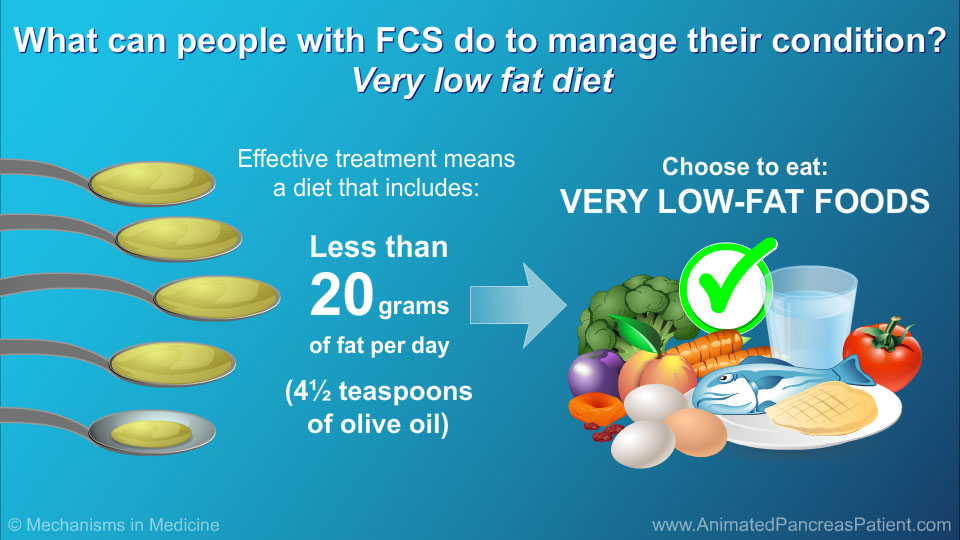 What can people with FCS do to manage their condition? Low fat diet