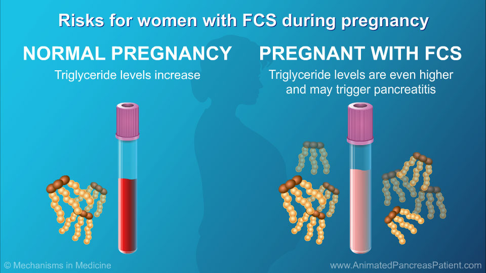 What risks do women with FCS face if they become pregnant?